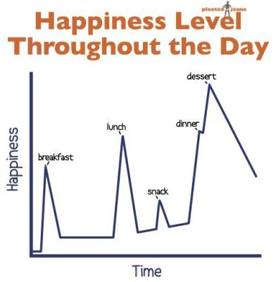 October-26-2011-17-55-48-HappinessLevelthroughouttheDayChart
